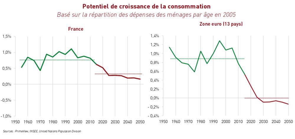 Potentiel de croissance de la consommation France et ZE
