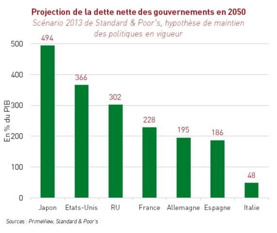 Dette nette des états en 2050