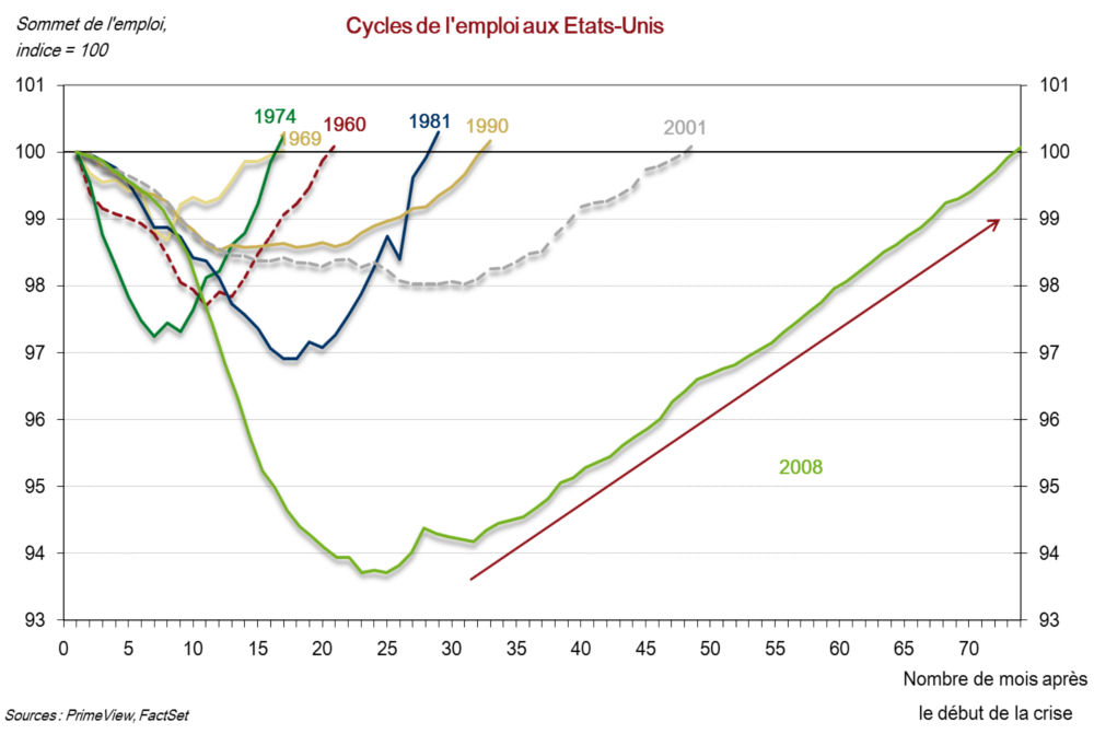 Cycles de l'emploi aux US_grand format