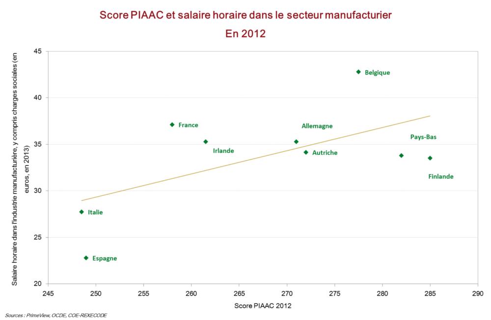 Score PIAAC 2012