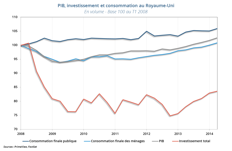 Composantes du PIB depuis le dernier point haut