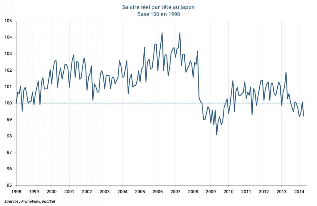 Salaire réel par tête au Japon