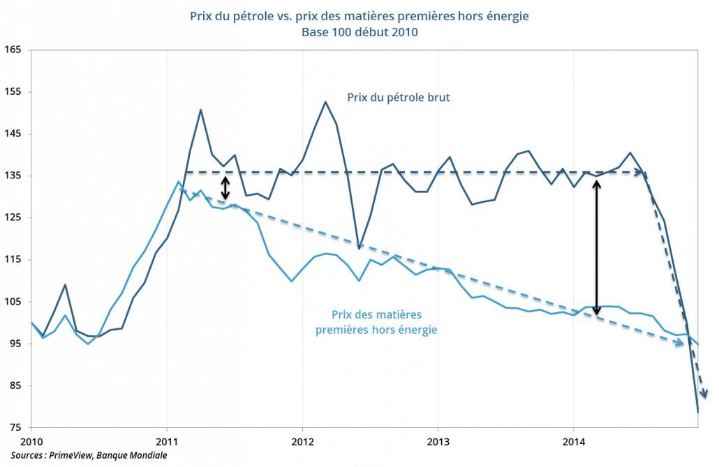 Prix du pétrole vs. prix des matières premières hors énergie