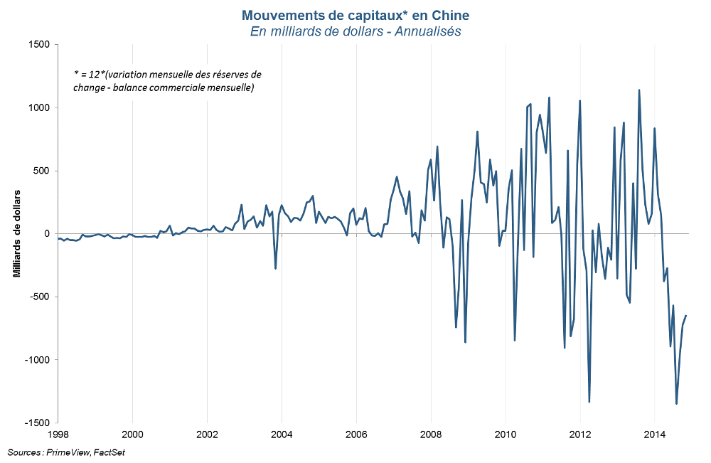 Mouvements de capitaux en Chine