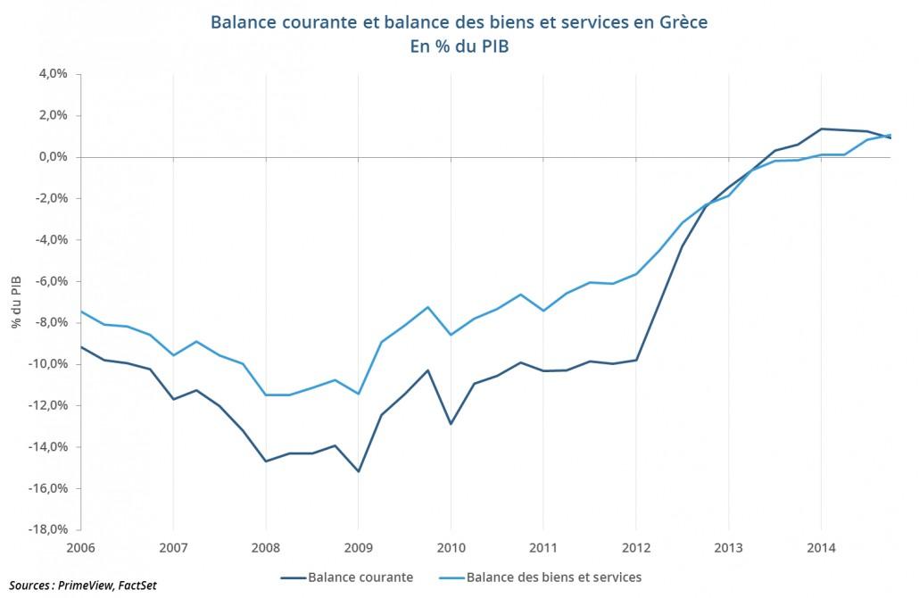 Balance courante et balance des biens et services en Grèce