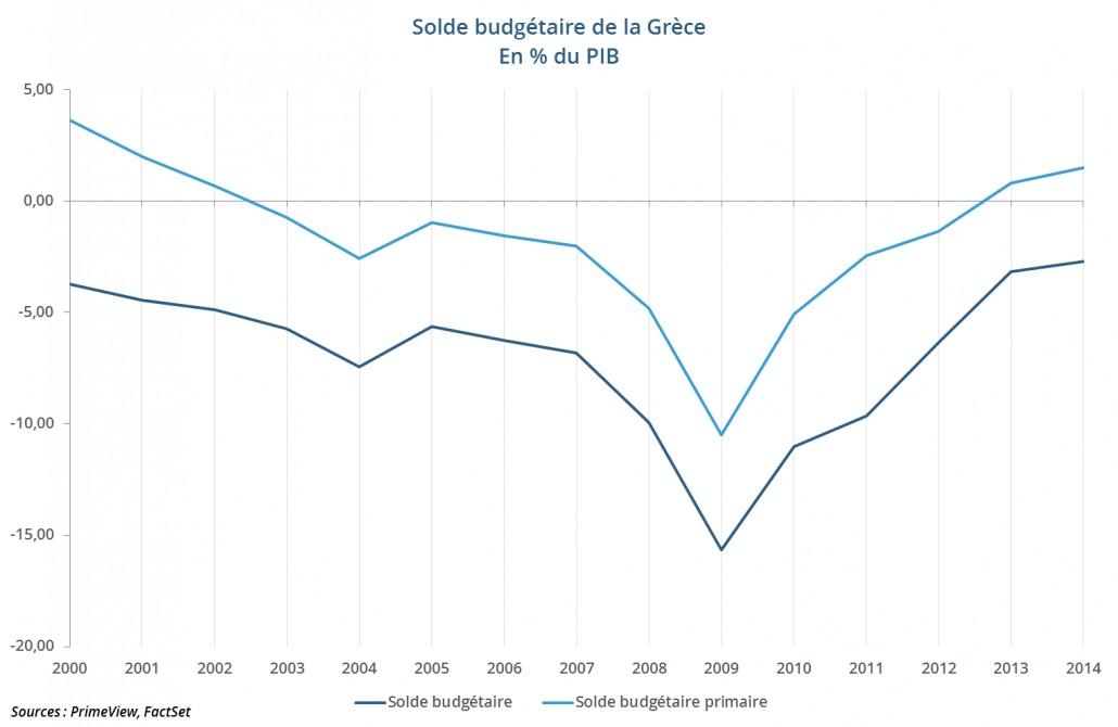 Solde budgétaire et solde budgétaire primaire de la Grèce