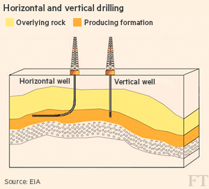 Nombre de forages aux USA: un nouveau baromètre des prix du pétrole? Drill