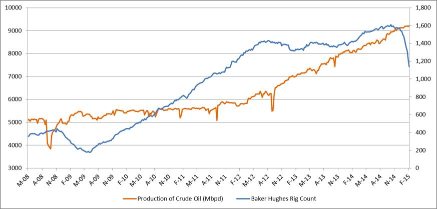 Nombre de forages aux USA: un nouveau baromètre des prix du pétrole? Production