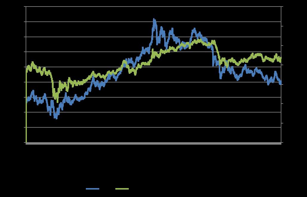 20150420-Or et taux réels