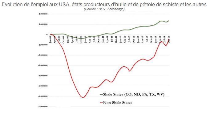 emplois_us_etats_producteurs_petrole_de_schiste
