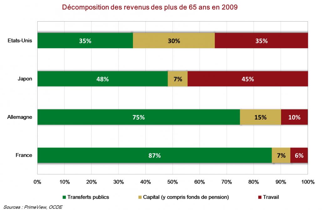Decomposition des revenus des plus de 65 ans en 2009