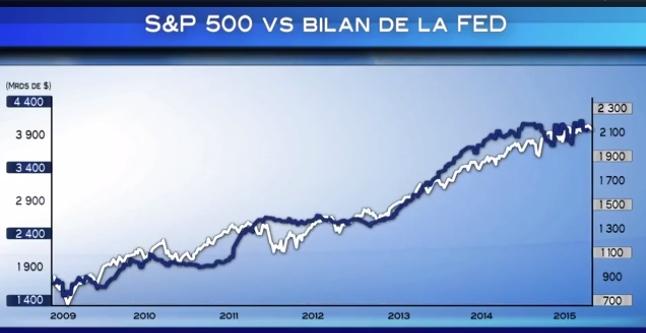 S&P vs bilan de la FED