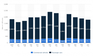 Car sales in China