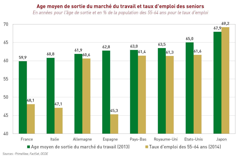 Age moyen de sortie du marché du travail et taux d'emploi des seniors