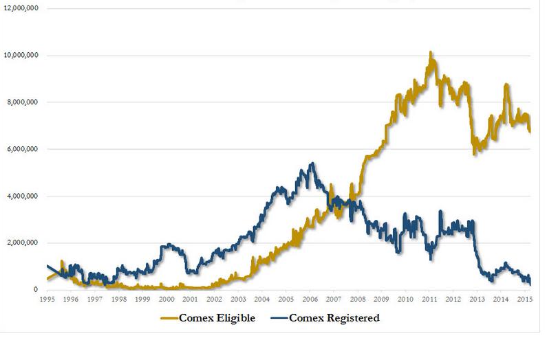 Historique des stocks d'or eligibles et registered du COMEX, en millions d'onces