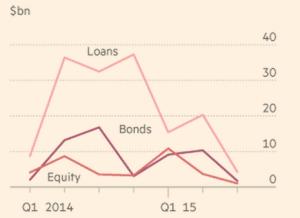 Levée de capitaux par les compagnies pétrolières et gazières US