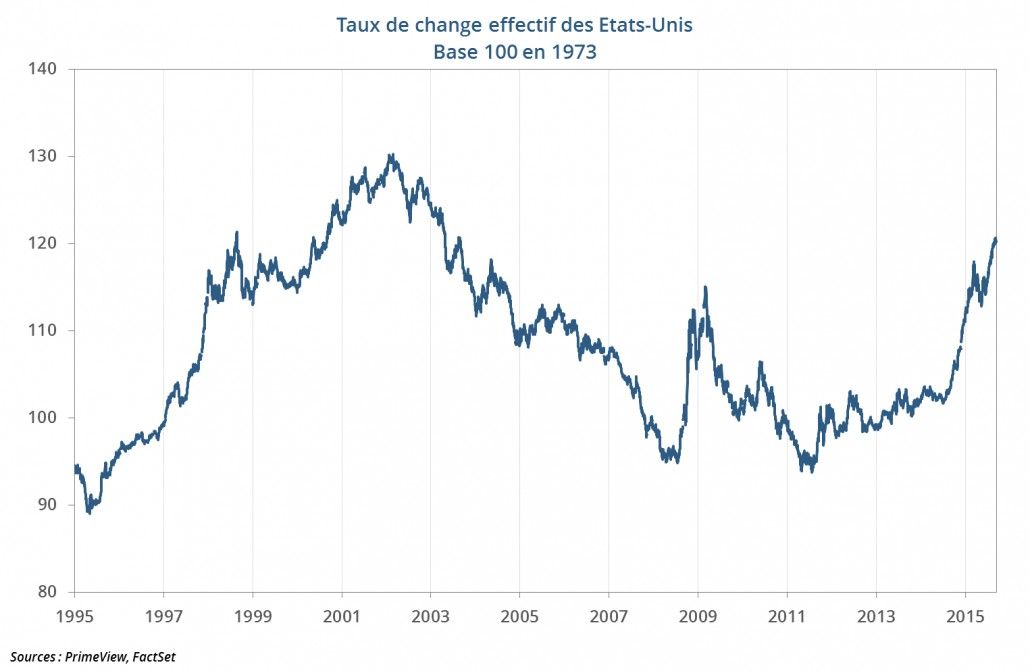 Taux de change effectif US