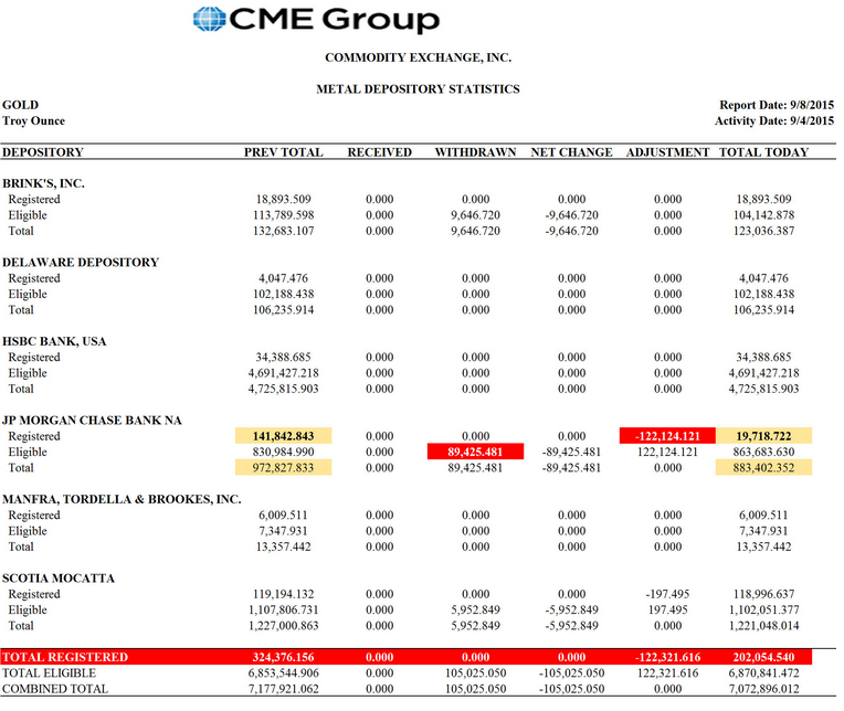 Rapport du CME sur les stocks d'or du COMEX