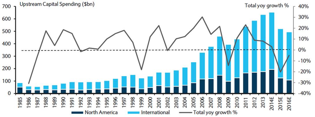 Variations des dépenses d'investissement des secteurs Exploration et Production