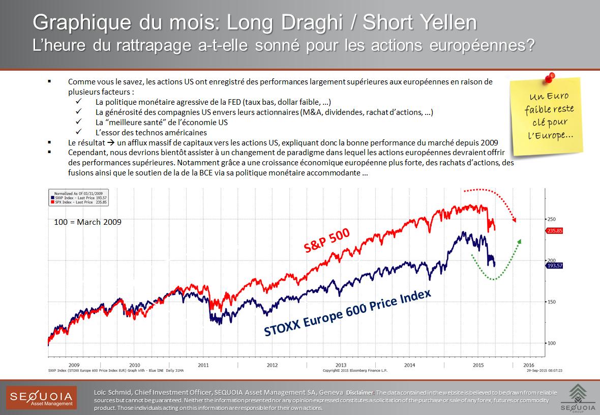 long draghi short Yellen_FR