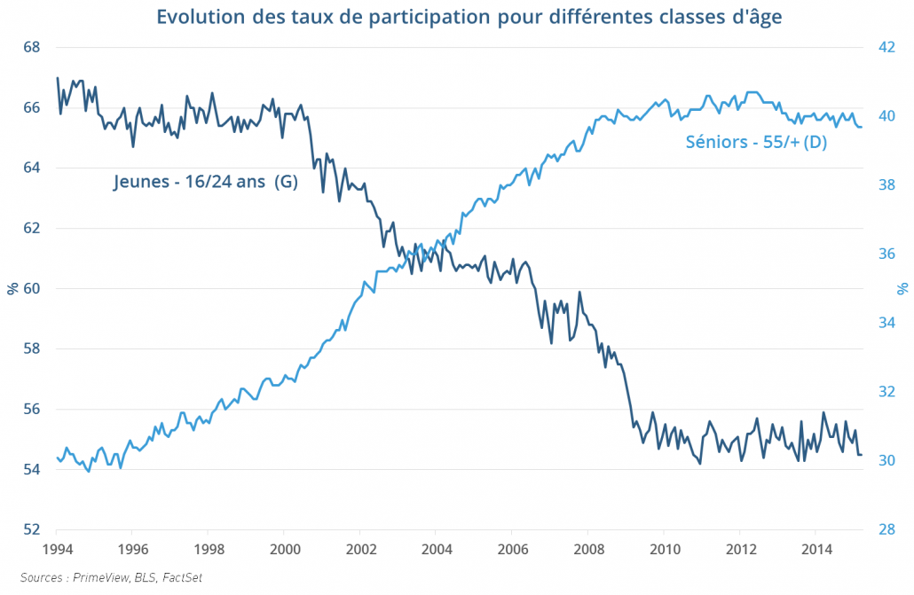 Evolution des taux de participation des jeunes et des séniors