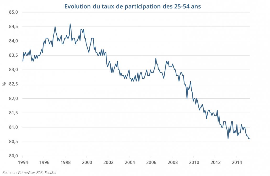 Evolution du taux de participation des 25-54 ans