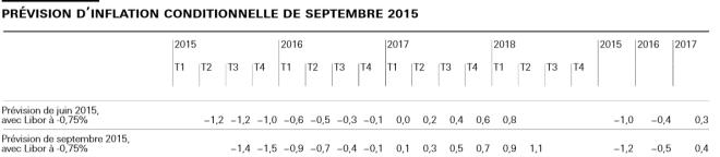 Récession - libor-bns-15
