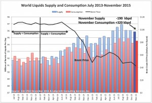 World-Supply-Demand-November-2015