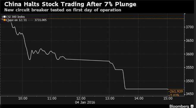 Dollar, the King - china stock trading