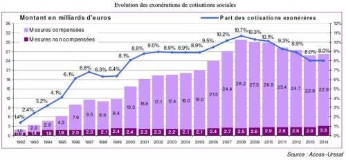 Le chômage, l'industrie et l'Euro - exonération cotisations