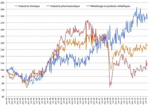 Le chômage, l'industrie et l'Euro - p chimie