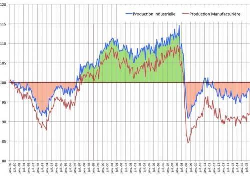 Le chômage, l'industrie et l'Euro - p indust