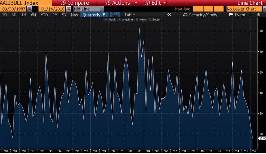 Les BEARS ont gagné des batailles, mais jamais la guerre - bull index