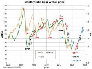 160215 wti price prevision 202020