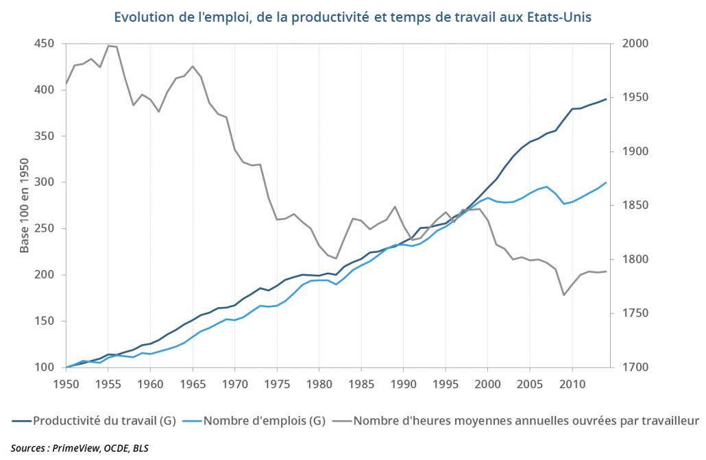 Évolution de l'emploi, de la productivité et du temps de travail aux Etats-Unis