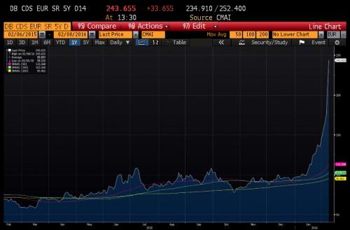 La fin de l' Union Bancaire - CDS