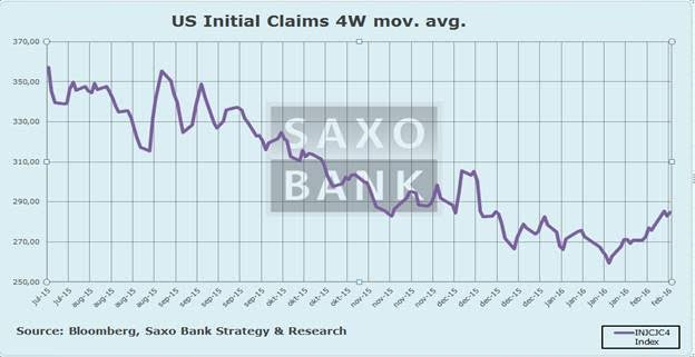 Macro Digest - US claims