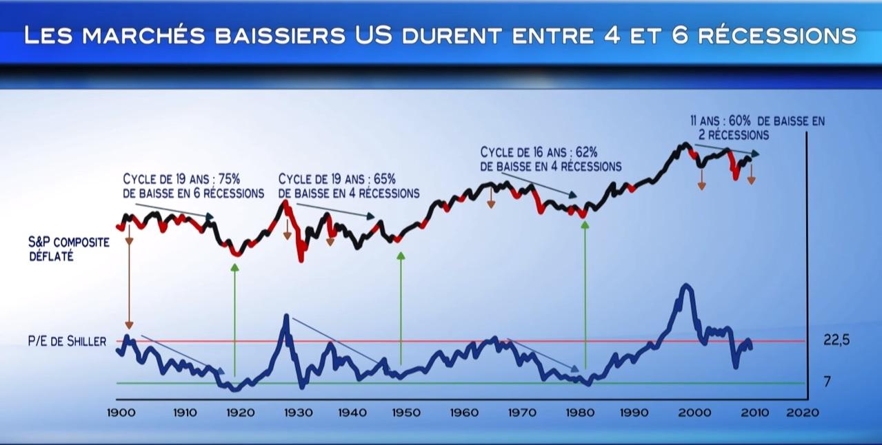 Durée des marchés baissiers US et PE de shiller