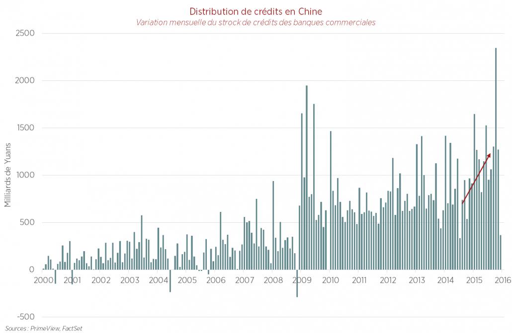 Distribution de crédits en Chine