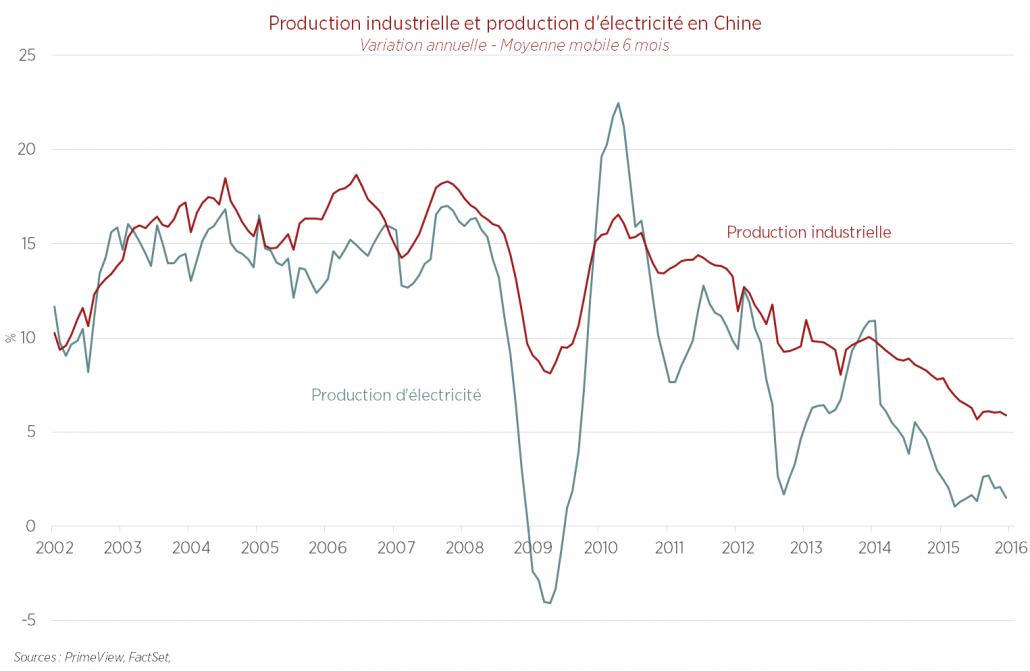 Production industrielle et production d'électricité en Chine