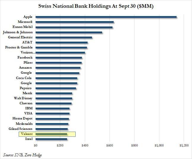 BNS - Une perte prévisible de plus - Swiss National Bank Holding