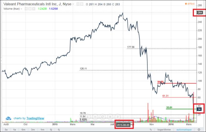 BNS - Une perte prévisible de plus - Valeant