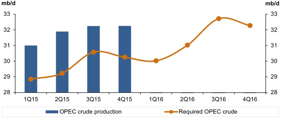 Production et demande pour le pétrole de l'OPEP
