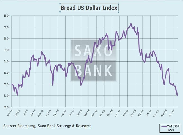 Macro Digest - Forget politics new trends are in place - Broad $ US index