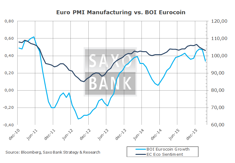 Macro Digest - Forget politics new trends are in place - Euro PMI BOI