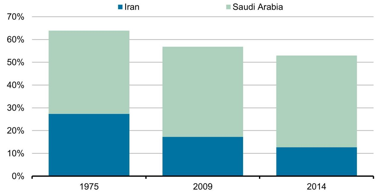 Part de marché de la production du Moyen Orient
