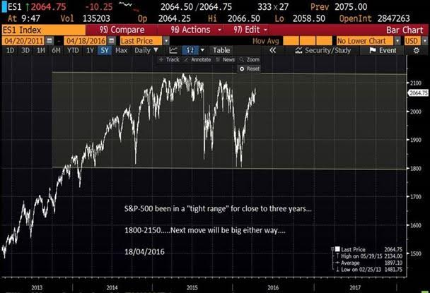 Steen's Chronicle - The macro narrative is changing - SP500