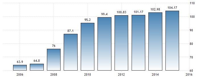 Dettes des Etats-Unis, en % du PIB