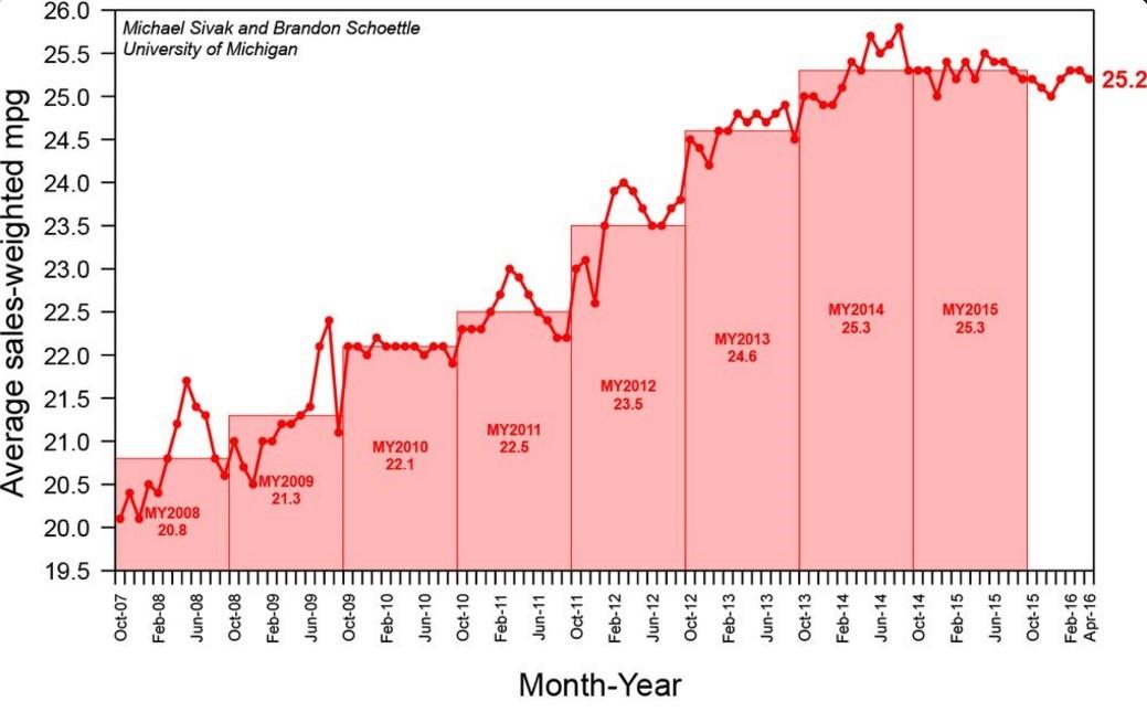 Consommation pondérée des vehicules aux USA en miles par gallon