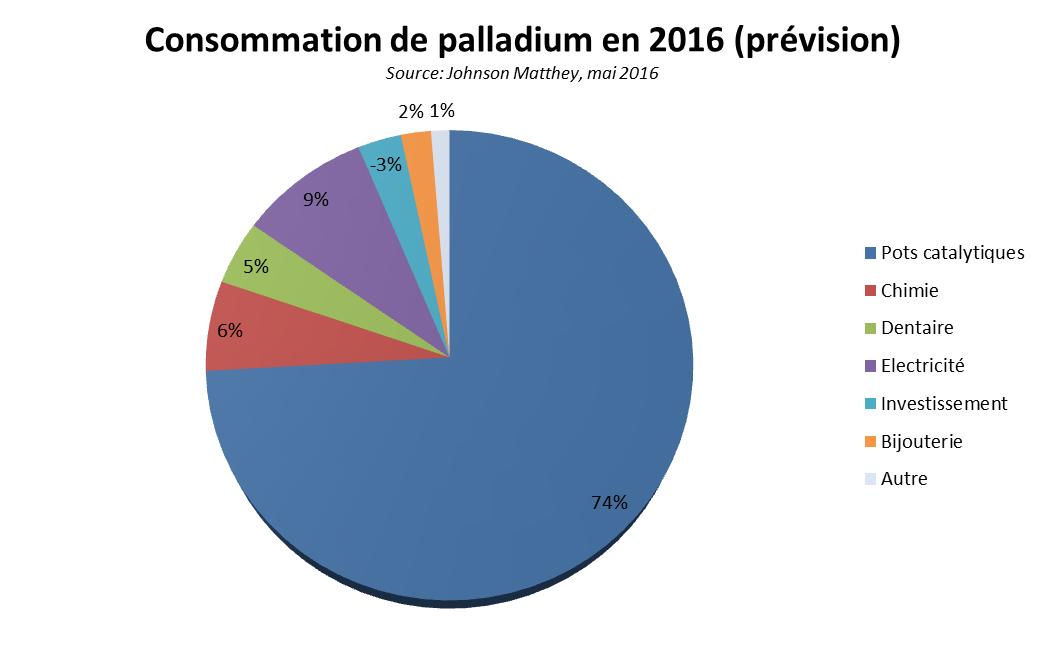 consommation palladium 2016 prevision